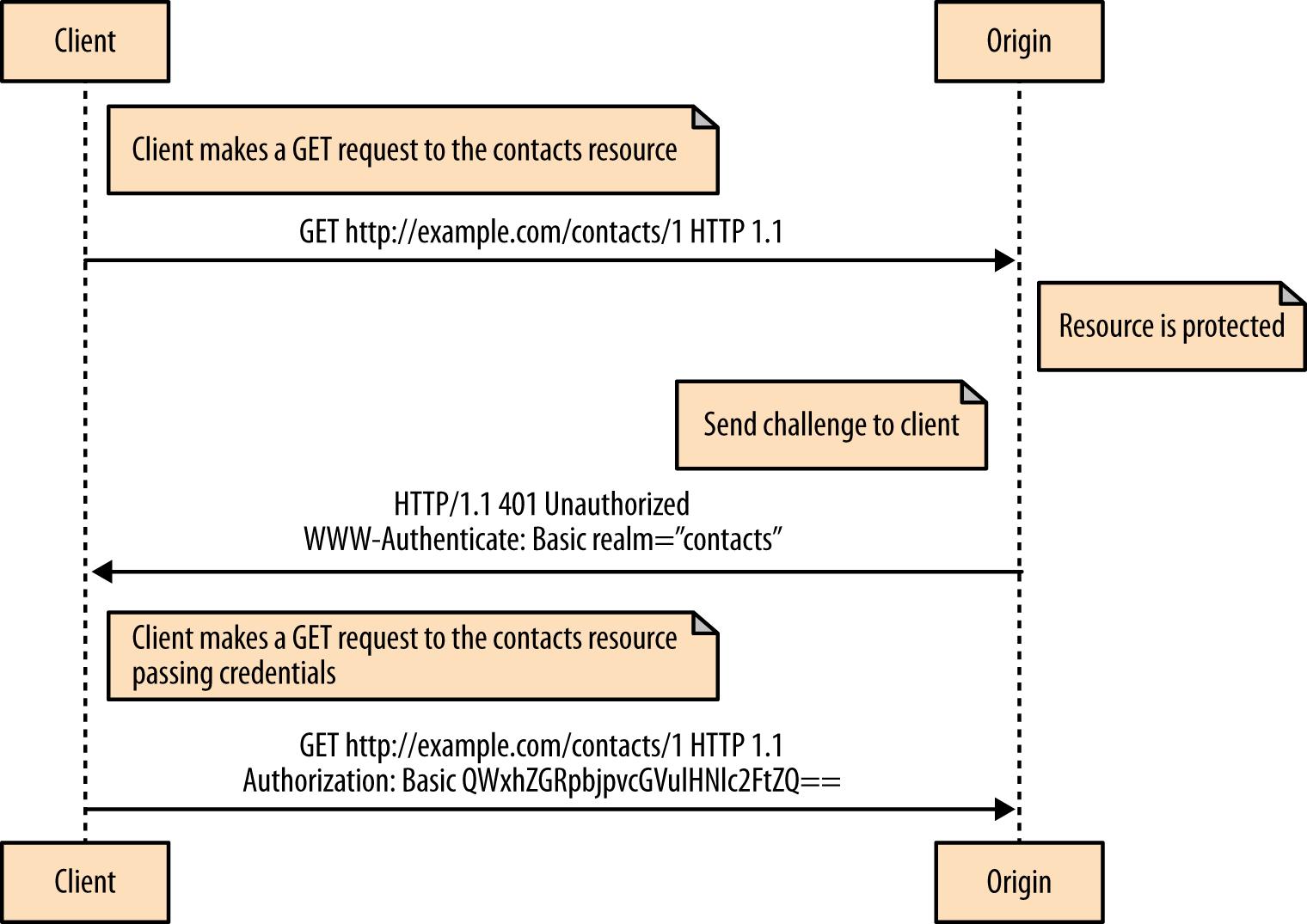 Client authenticates with origin