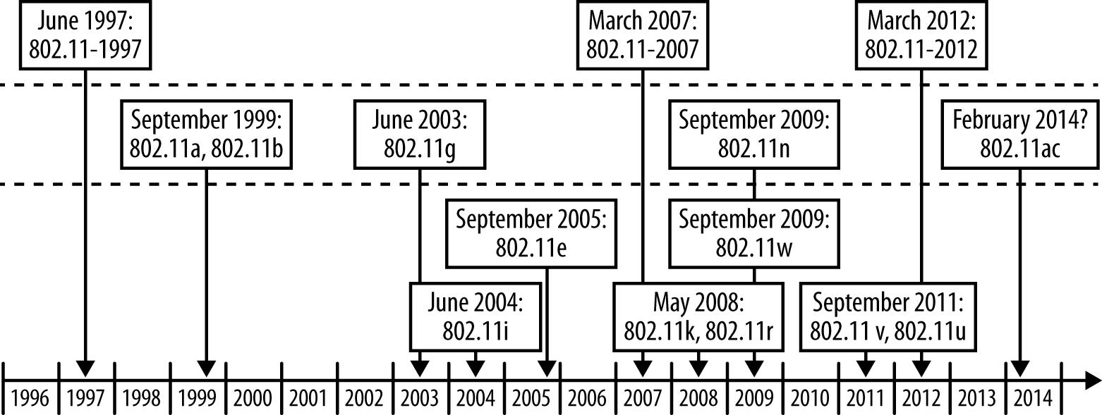 802.11 timeline