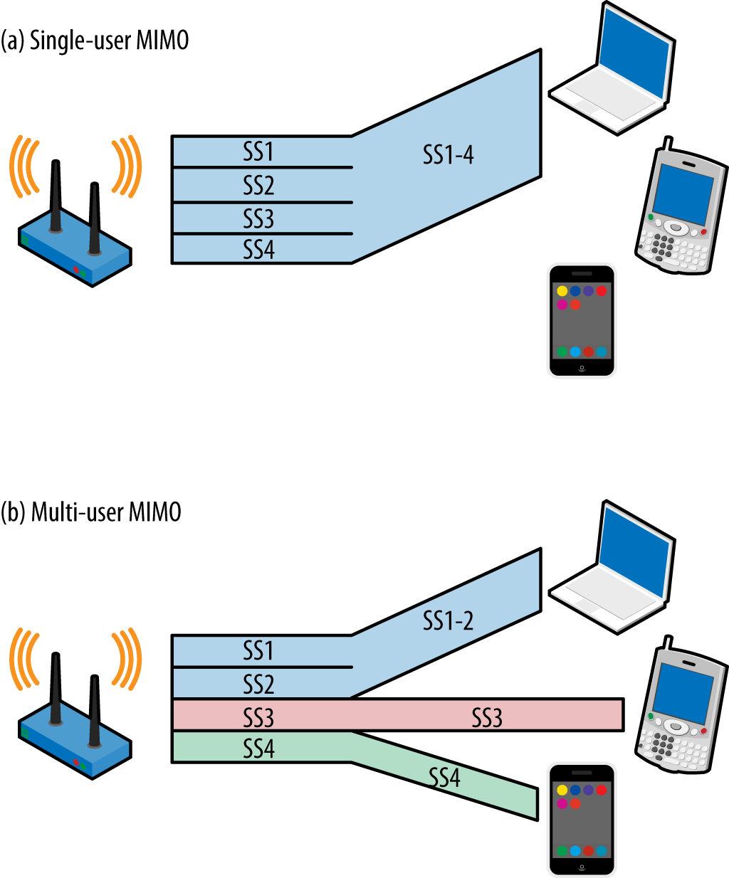Single- and multi-user MIMO comparison