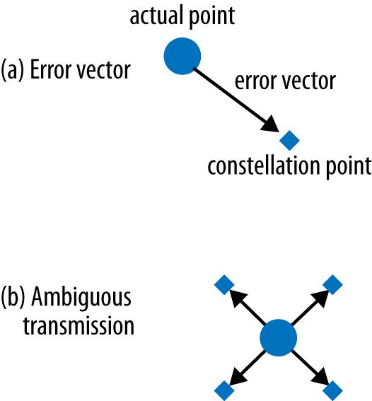 Error vectors