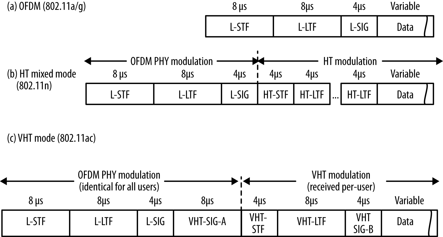 VHT physical layer frame format