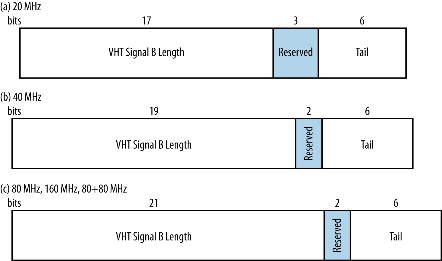 VHT Signal B field (single-user format)