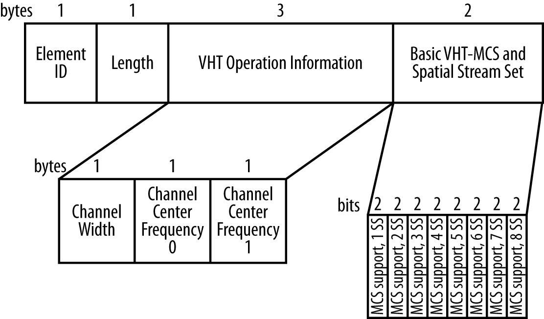 VHT Operation Information element