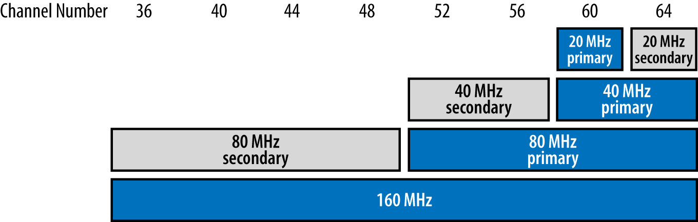 Primary and secondary channel nomenclature