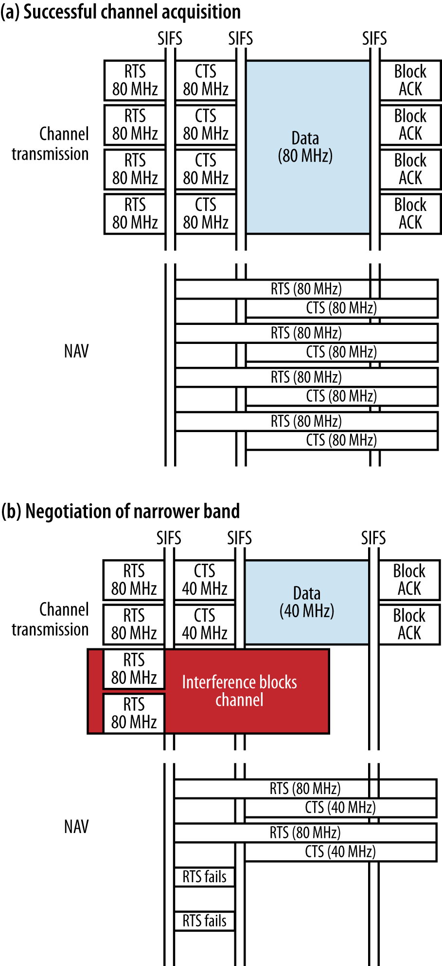 Dynamic bandwidth negotiation with RTS/CTS