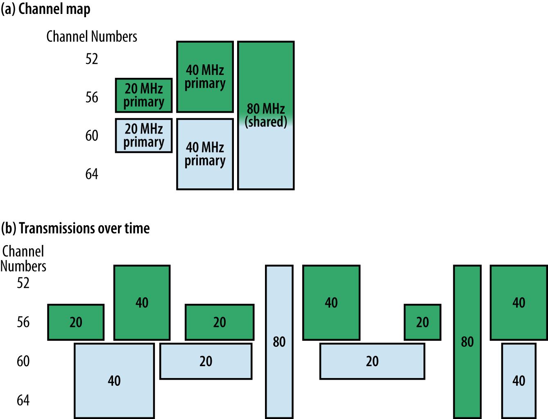 Bandwidth sharing (time dimension)