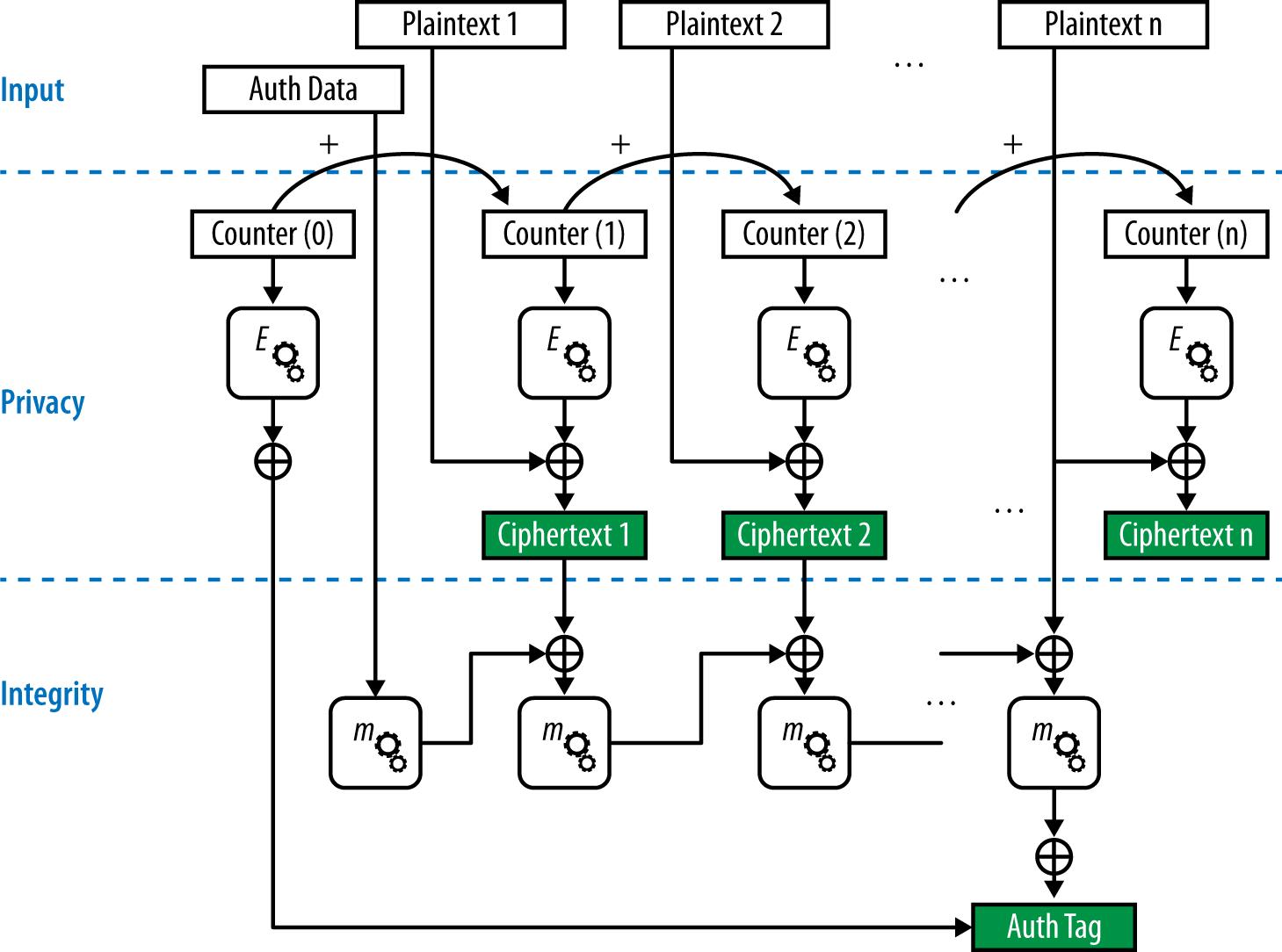 GCMP block diagram