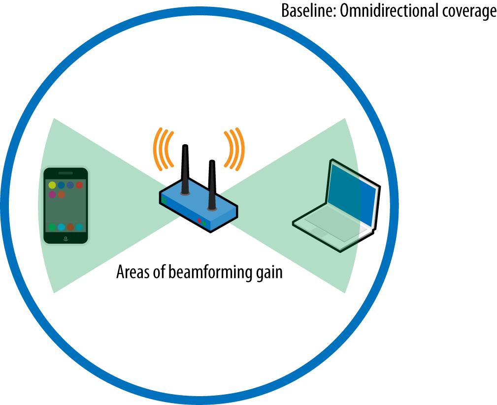 Beamforming basics