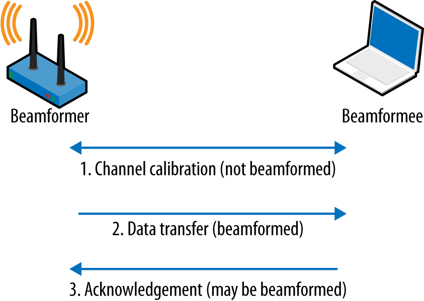 Beamforming terminology and process