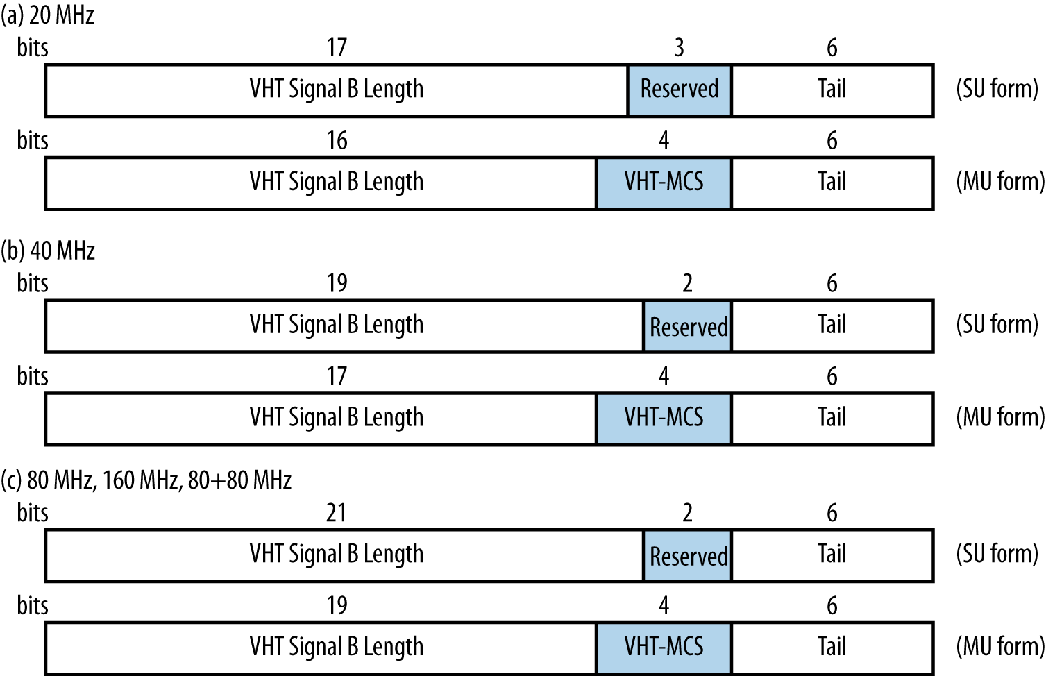 VHT-SIG-B field (multi-user format)