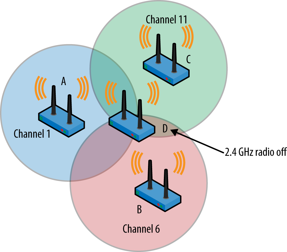 What does an Access Point physically connect to in a medium sized LAN?
