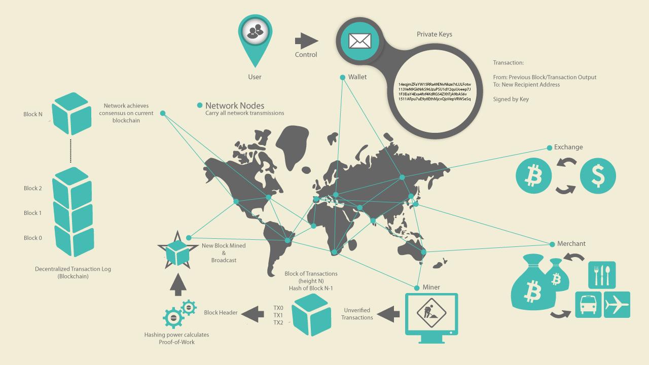 bitcoin mining on amazon cloud