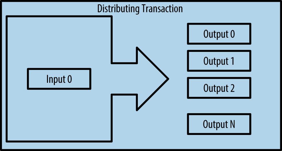 Distributing Transaction