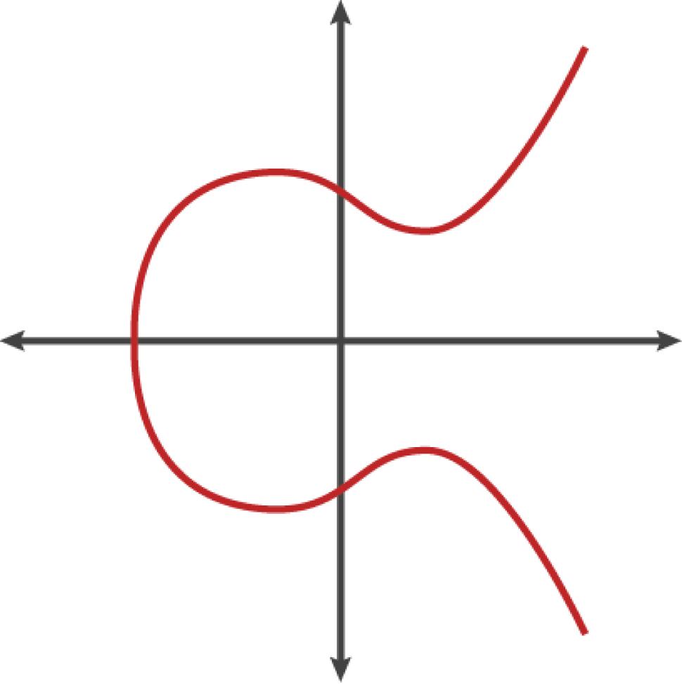 ecc-curve