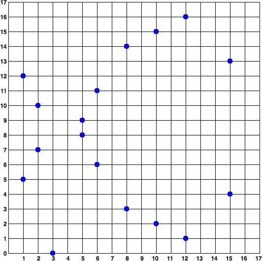 ecc-over-F17-math