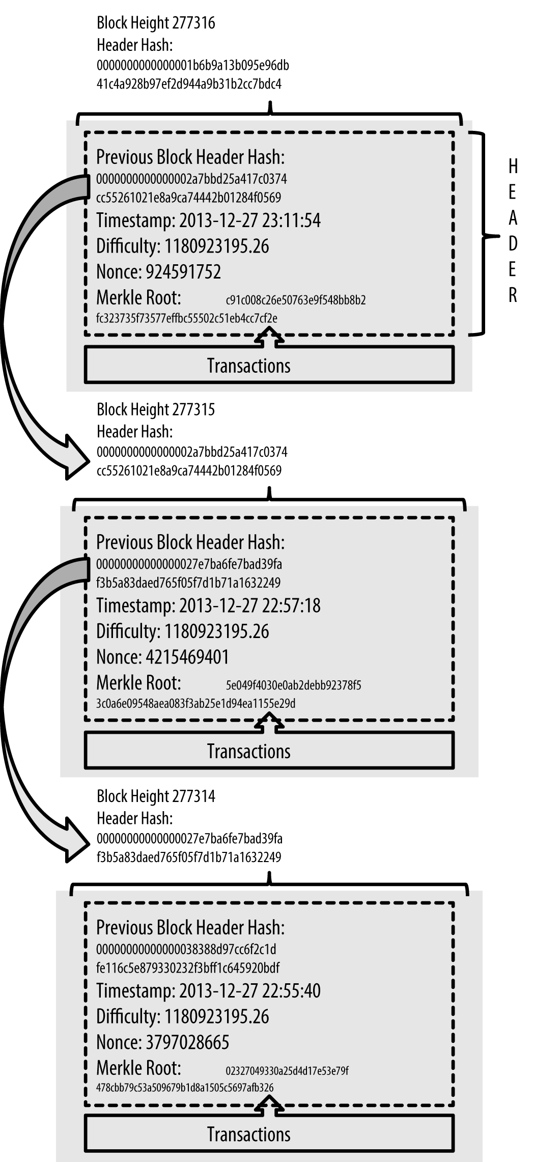 Blocks linked in a chain, by reference to the previous block header hash