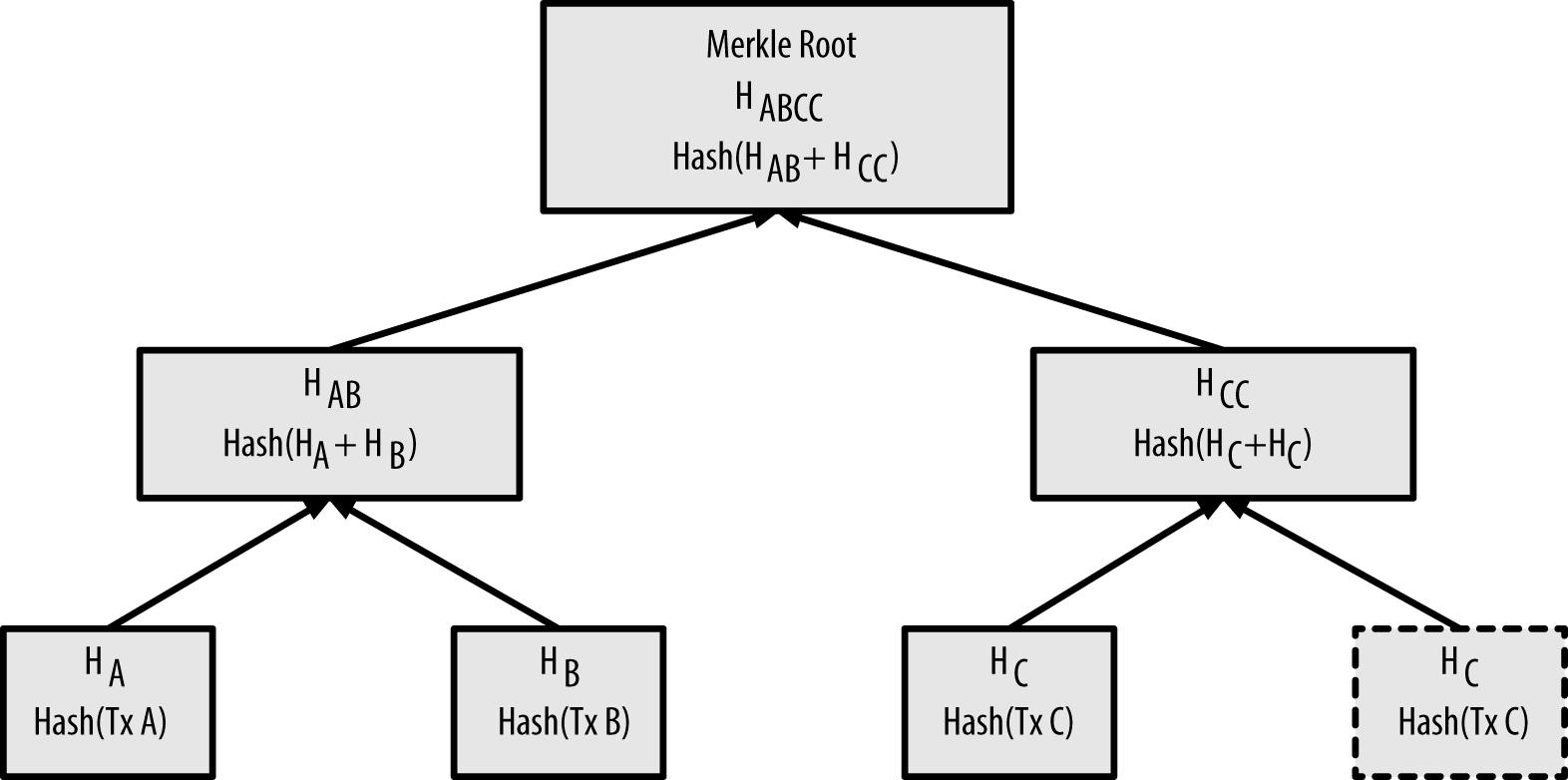 merkle_tree_odd