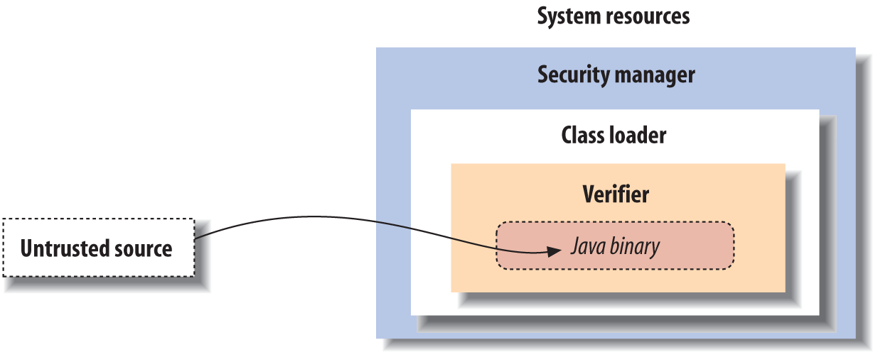 The Java security model