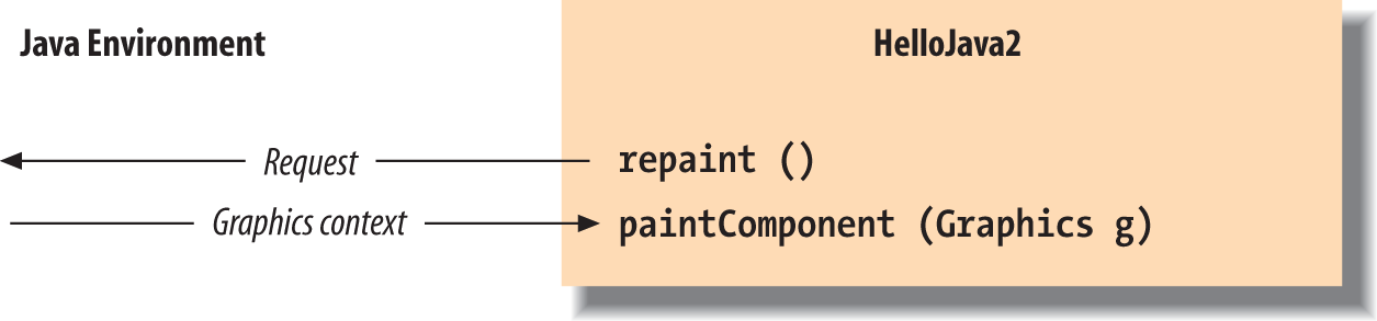 Invoking the repaint() method