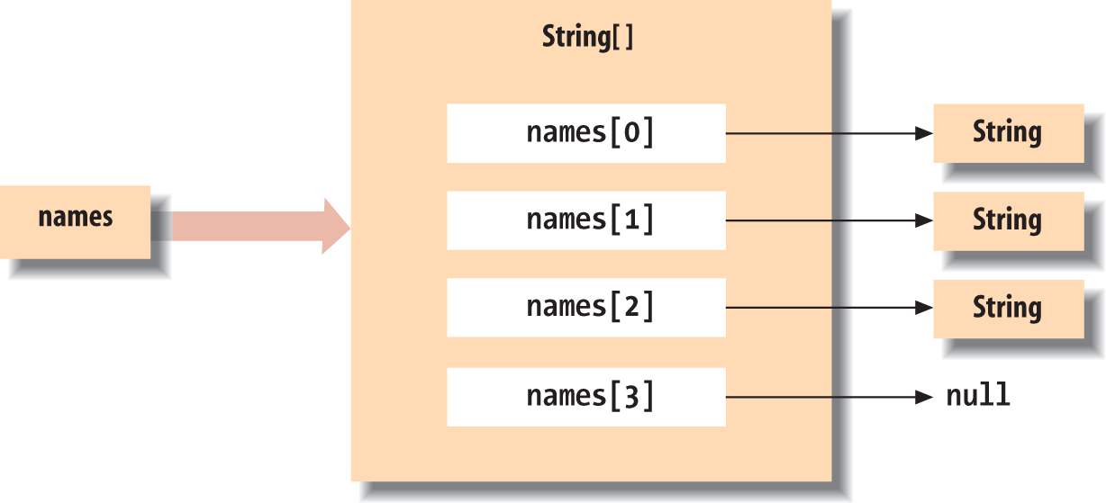 A Java array