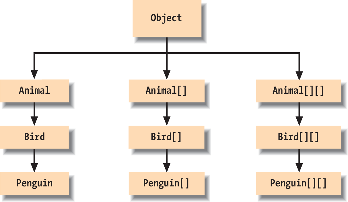Arrays in the Java class hierarchy