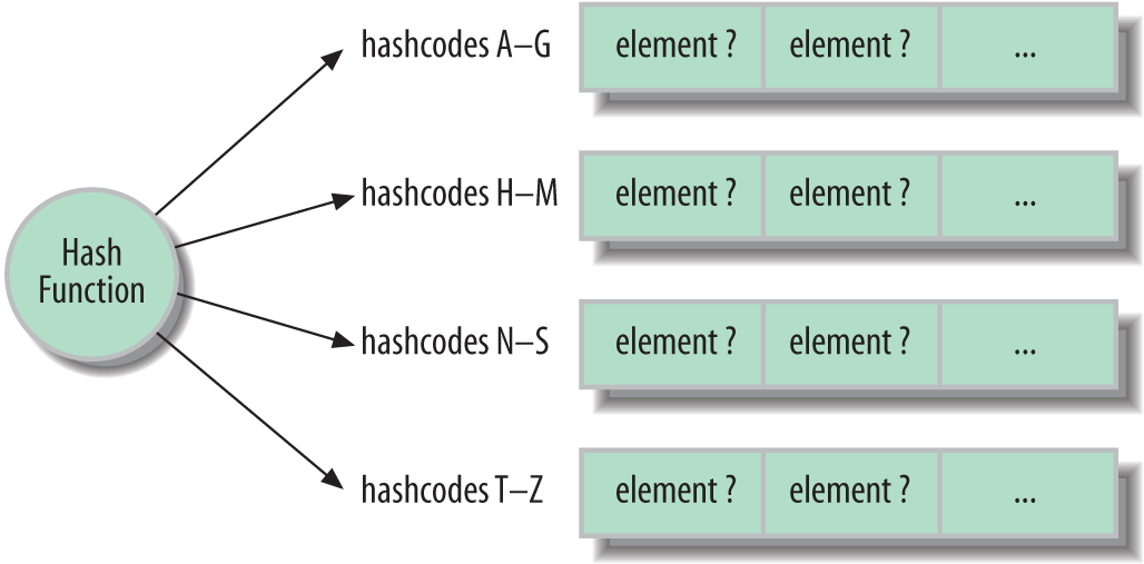 Hash map structure