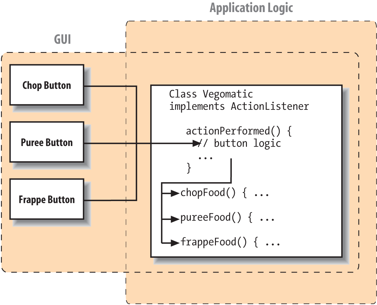 Implementing the ActionListener interface directly