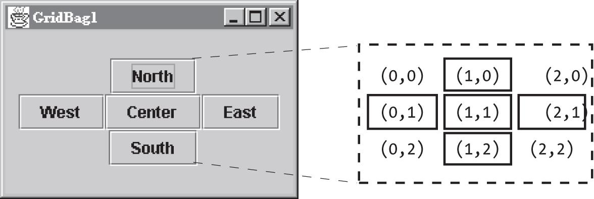 A simple GridBagLayout