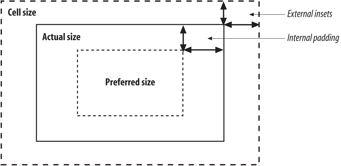 The relationship between padding and insets