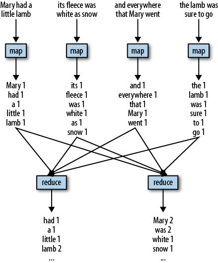 MapReduce illustration
