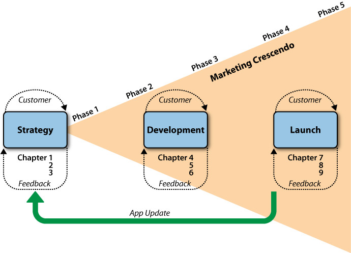 The life cycle for an application and how it relates to the various chapters in this book; notice how you will be referring to throughout the book, performing your marketing activities and developing your app in parallel
