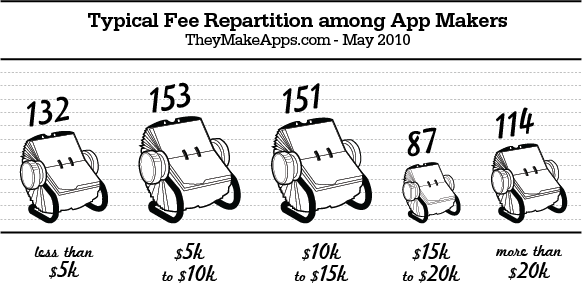 A TheyMakeApps.com fee breakdown based on contractors self-reporting what they charge to build apps