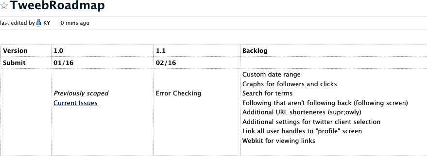 An early Tweeb roadmap, maintained in a wiki powered by the online collaboration tool PBworks ()