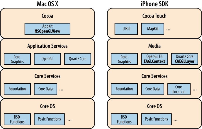 Mac OS X and iPhone programming stacks