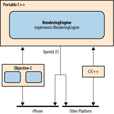 A cross-platform OpenGL ES application