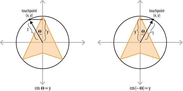 Trigonometry in OnFingerMove