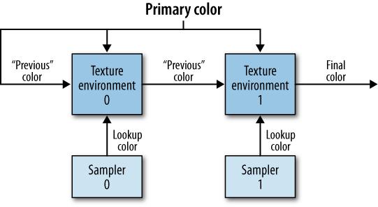 Texture pipeline for OpenGL ES 1.1