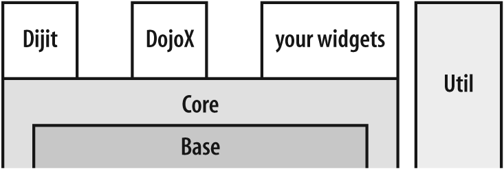 One depiction of how the various Dojo components can be thought of as relating to one another