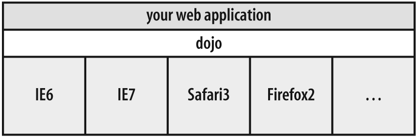 Dojo makes your code more portable by insulating you from browser quirks