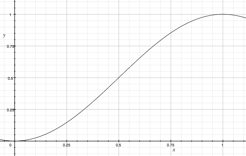 A visualization of the default easing function; an easing function is only defined from a scale of 0 to 1 for fadeIn and fadeOut