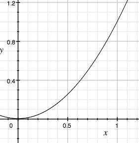 An example of a parabolic easing function
