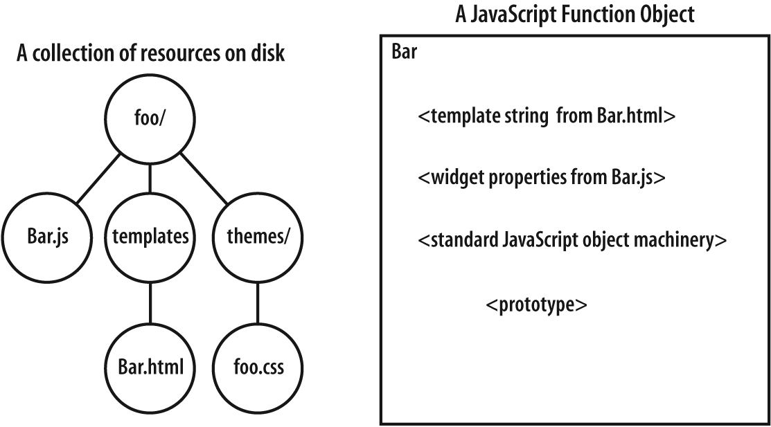 Juxtaposing a dijit as a collection of physical resources on disk versus a dijit as a JavaScript Function object