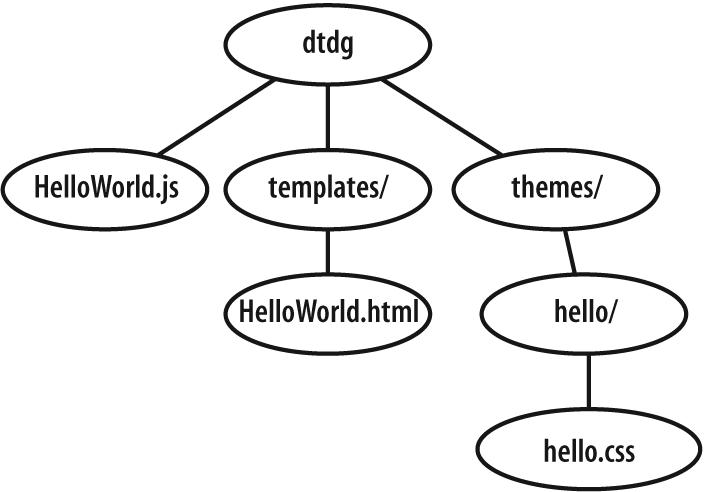 Basic layout of a minimalist HelloWorld dijit
