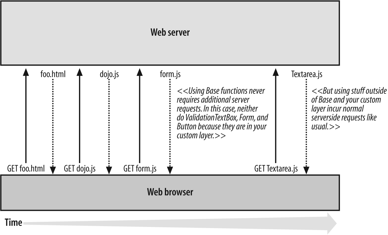 Conceptual server request illustrating various JavaScript files loading