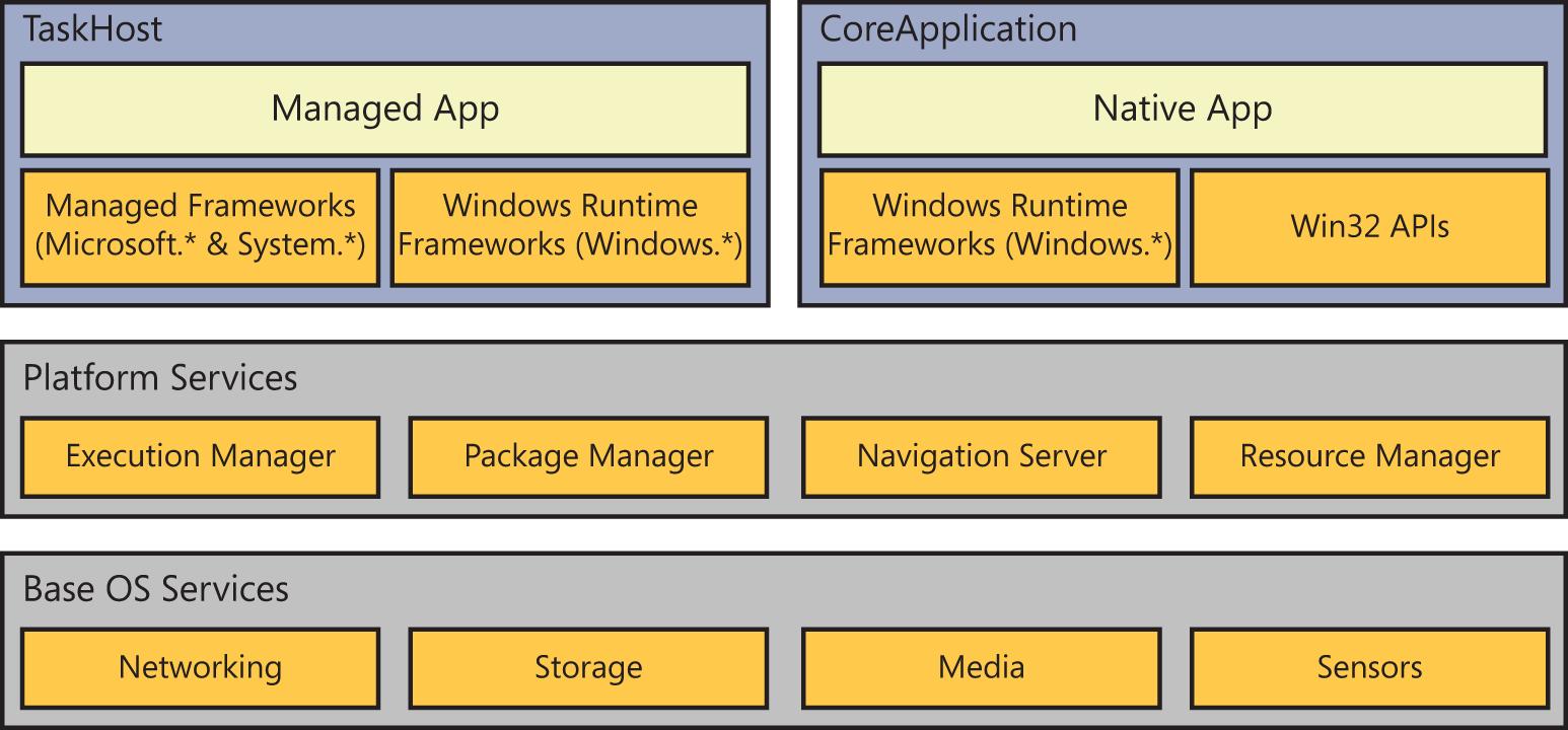 Sample developer interior for Windows 8 architecture