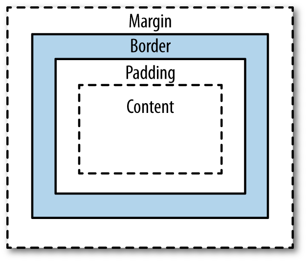 Box model diagram consisting of content, padding, border, and margin, which affect the proportions of web page elements. Graphic source: http://www.w3schools.com.