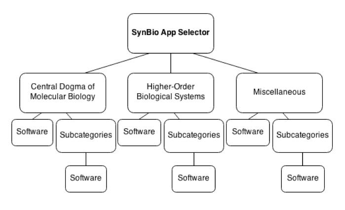 The SynBio App Selector (from http://www.iwbdaconf.org/2013/proceedings/) is a hierarchical structured web application that provides the user with an easy and intuitive way to find synthetic biology–related software. The user interface of the app consists of three different menus. These menus are rendered in the form of icons on a 3D sphere, and the user navigates them by dragging and zooming the sphere. The first of these menus displays a schematic representation of the Central Dogma of molecular biology and leads to software that works with the different molecules and processes involved. This ranges from DNA plasmid and RNA primer design to protein analysis. The other menus represent higher-order biological systems and other useful tools. A prototype of this app can be found at http://bit.ly/1qh0iQt.