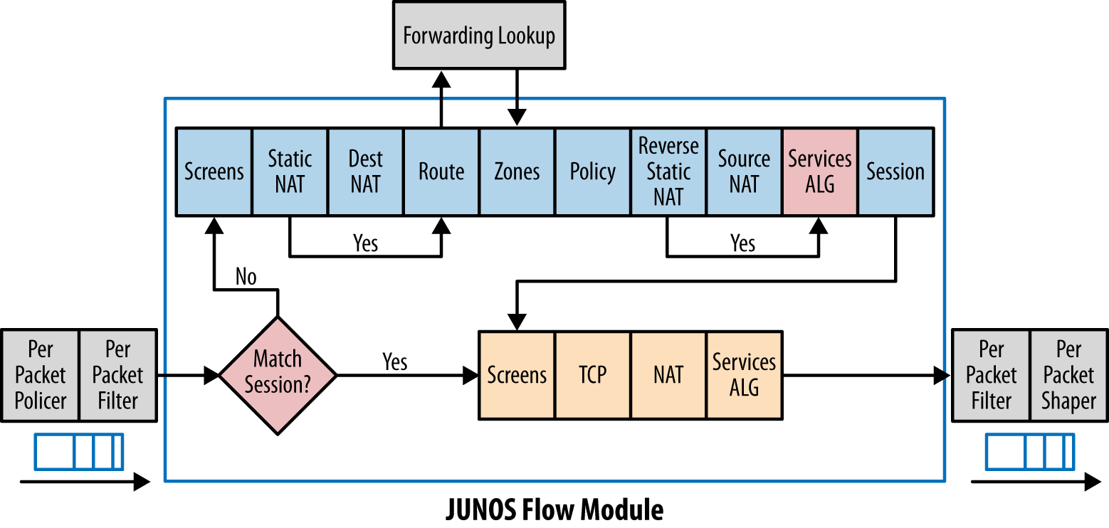 Junos SRX packet flow