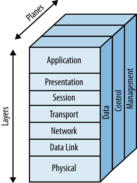 Network protocol architecture: layers and planes