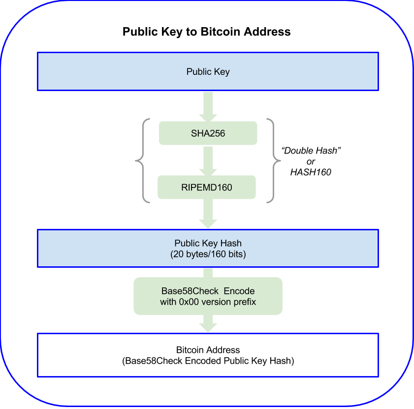 Generate bitcoin address from public key / Restore bitcoin